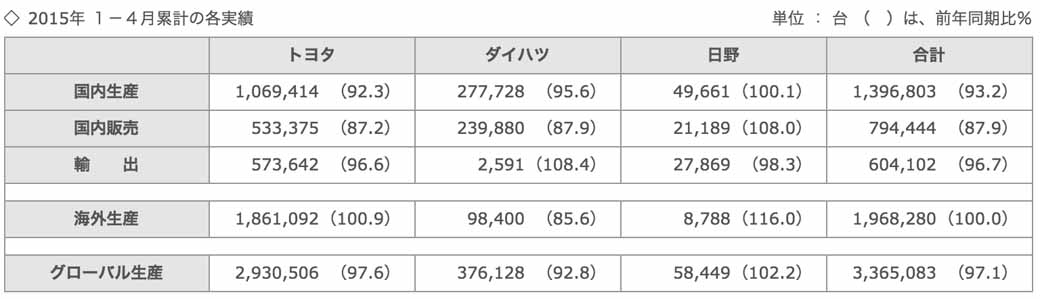 toyota-in-april-2015-four-wheel-vehicle-production-sales-and-export-performance20150529-2-min
