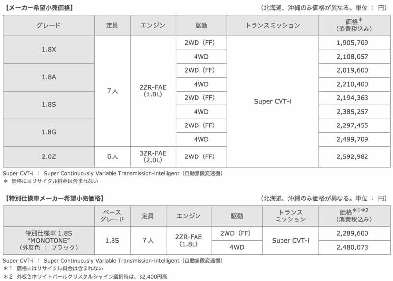 toyota-wish-improvement-the-fuel-economy-improvement-to-release20150507-8-min