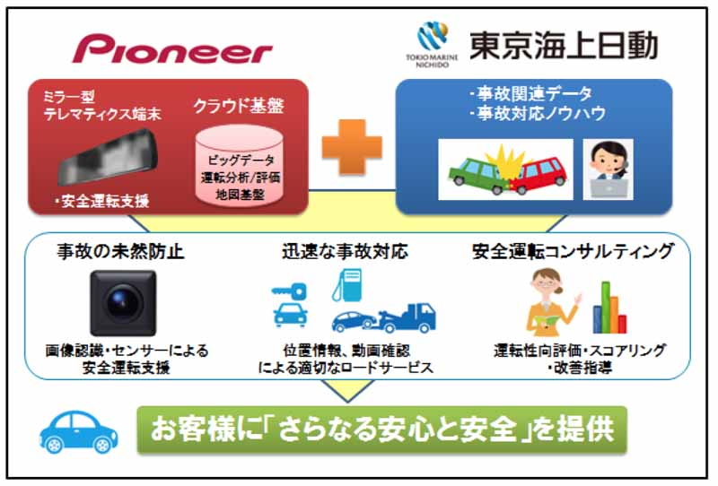 Pioneer, collaboration with Tokio Marine & Nichido Fire Insurance and telematics services business-1-min