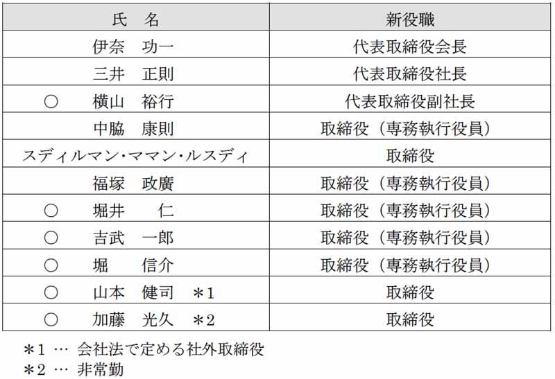 daihatsu-executive-personnel-and-june-26-2015-0627-1-min