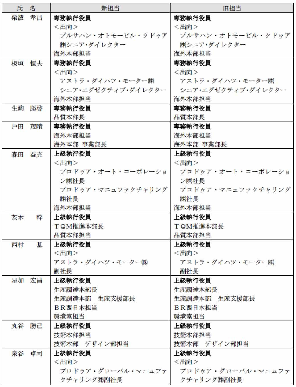 daihatsu-executive-personnel-and-june-26-2015-0627-7-min