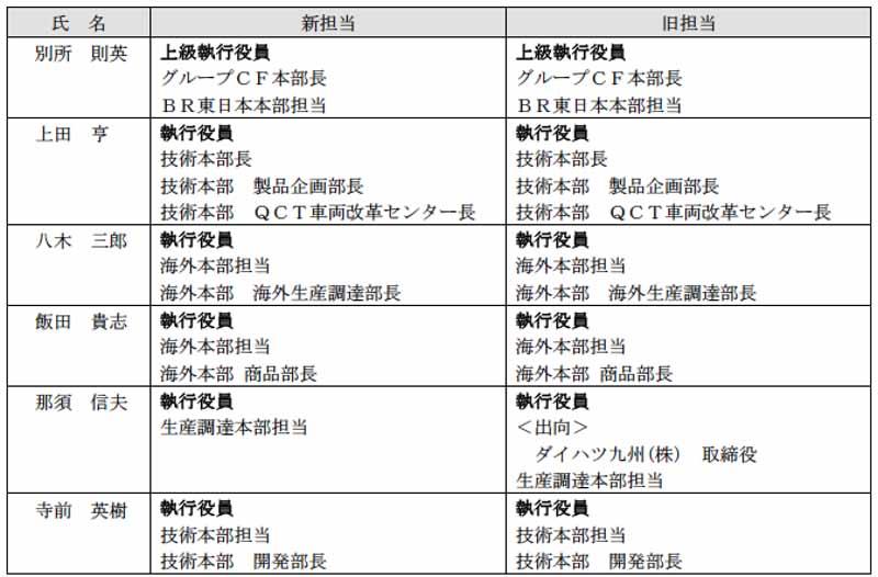 daihatsu-executive-personnel-and-june-26-2015-0627-8-min