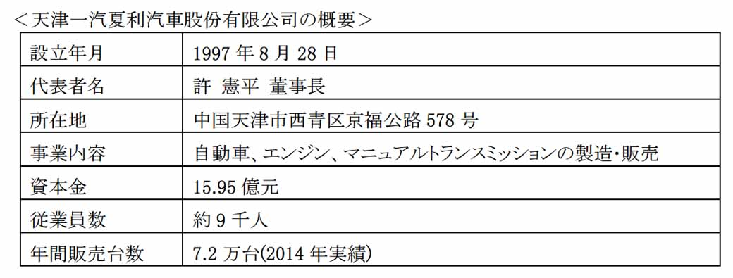 daihatsu-held-a-shipment-type-in-china-and-tianjin-faw-xiali-for-at20150608-10-min