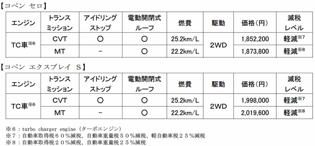 daihatsu-third-design-become-copen-cerro-released20150618-21-min