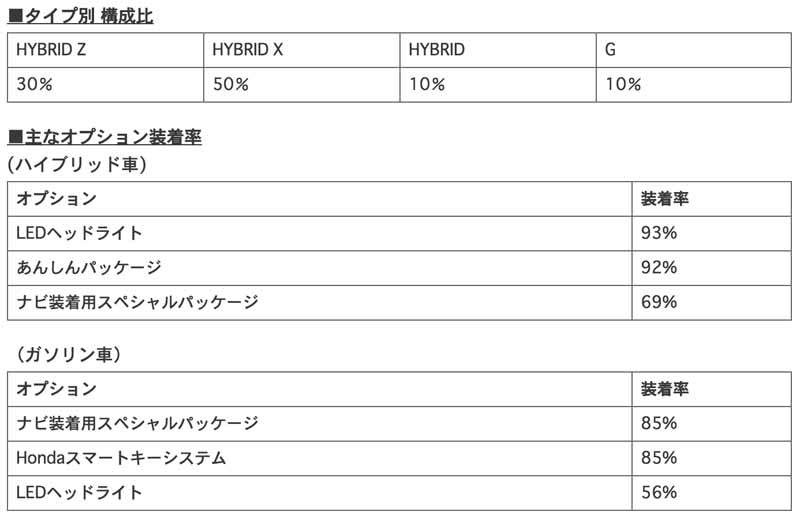 honda-reported-the-order-situation-of-shuttle-shuttle20150618-10