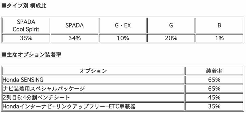 honda-the-new-step-wagon-order-situation20150601-1-min
