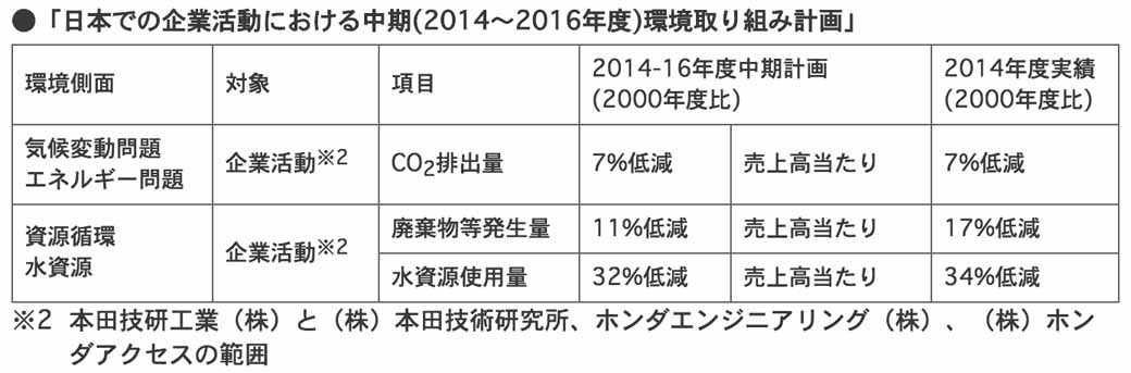 honda-the-production-issue-the-environmental-annual-report-2015-japan20150617-1-min
