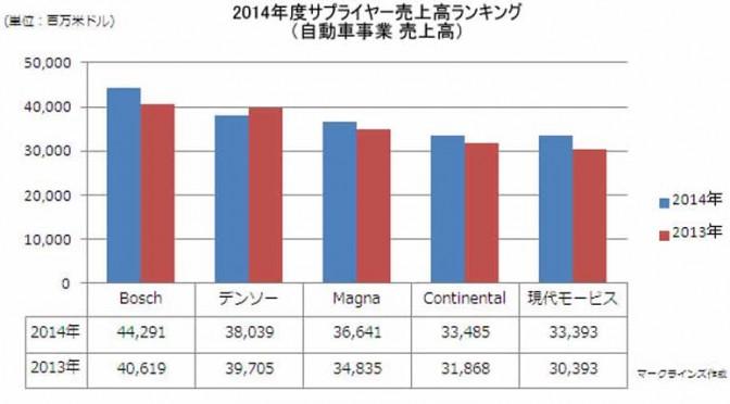 マークラインズ、2014年度サプライヤー売上高ランキングを発表