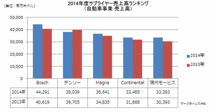 mark-lines-announced-the-2014-fiscal-supplier-sales-ranking20150621-2-min