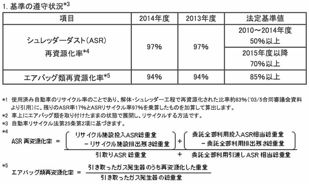 mazda-implementation-status-publication-of-the-automobile-recycling-law20150601-1-min