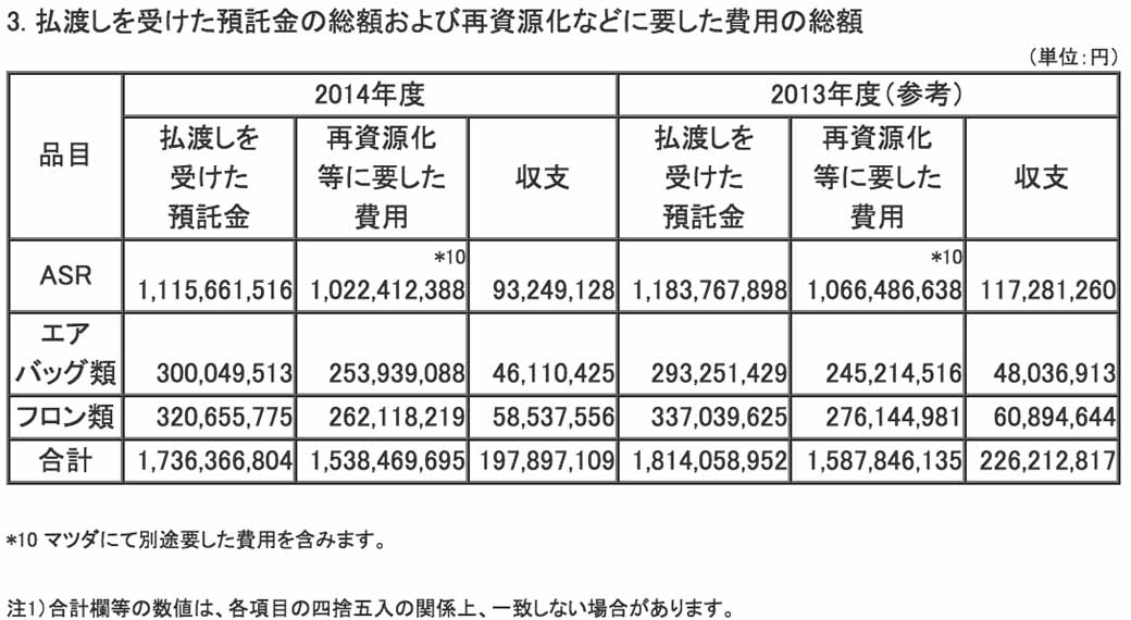 mazda-implementation-status-publication-of-the-automobile-recycling-law20150601-3-min