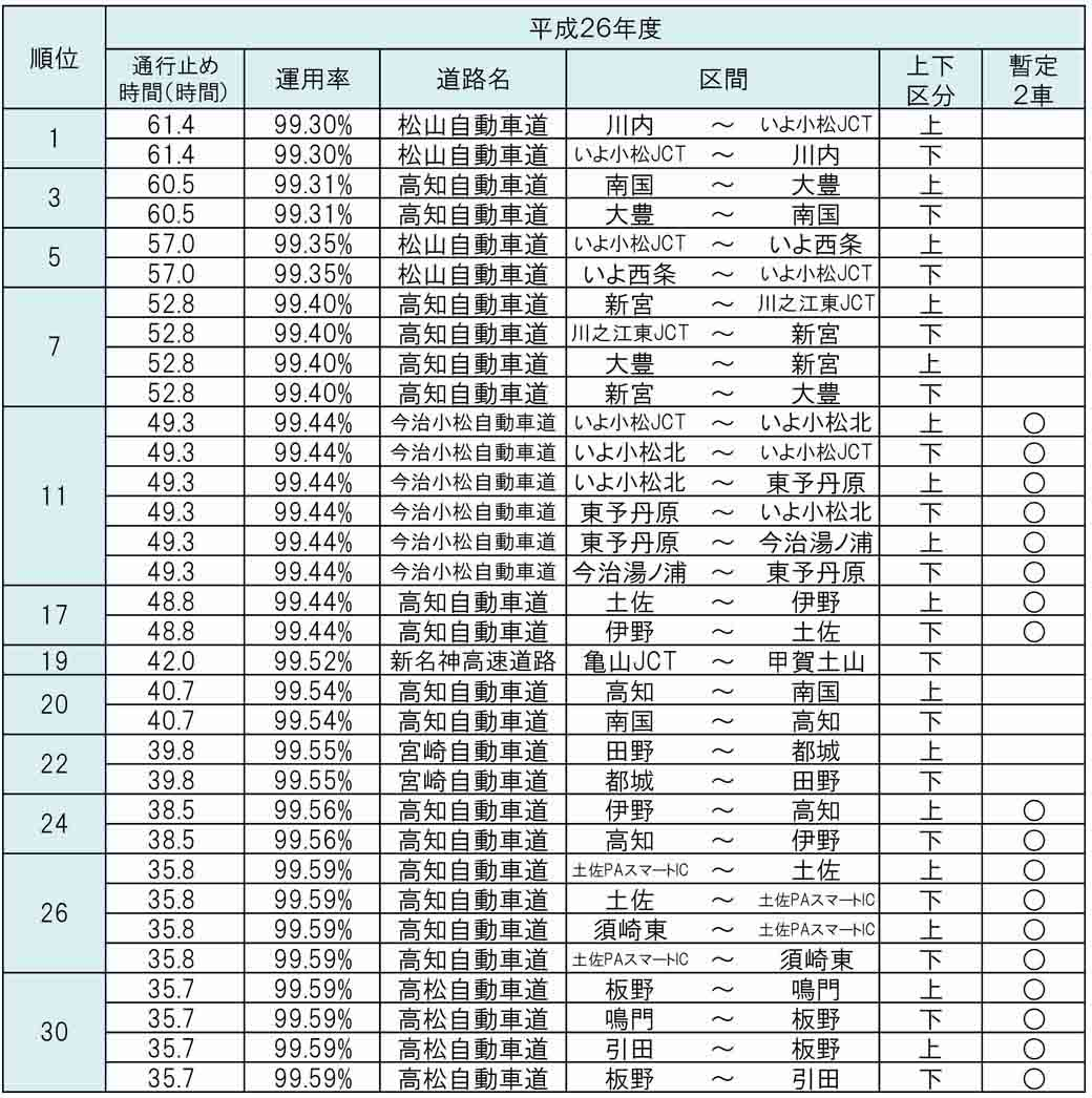 ministry-of-land-infrastructure-and-transport-road-closures-worst-ranking-of-the-highway20150612-1-min