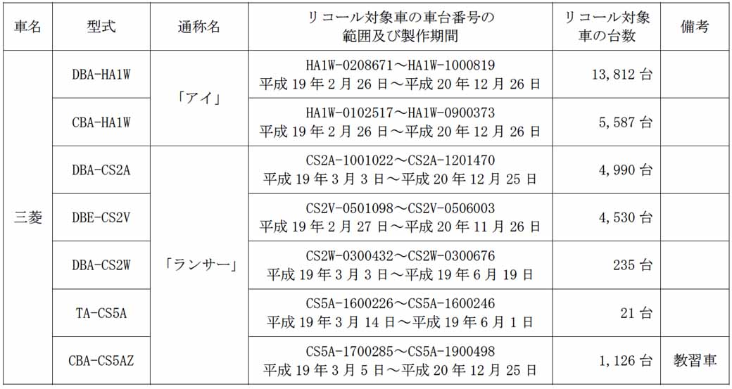 mitsubishi-motors-eye-and-lancer-notification-of-recall20150628-2-min