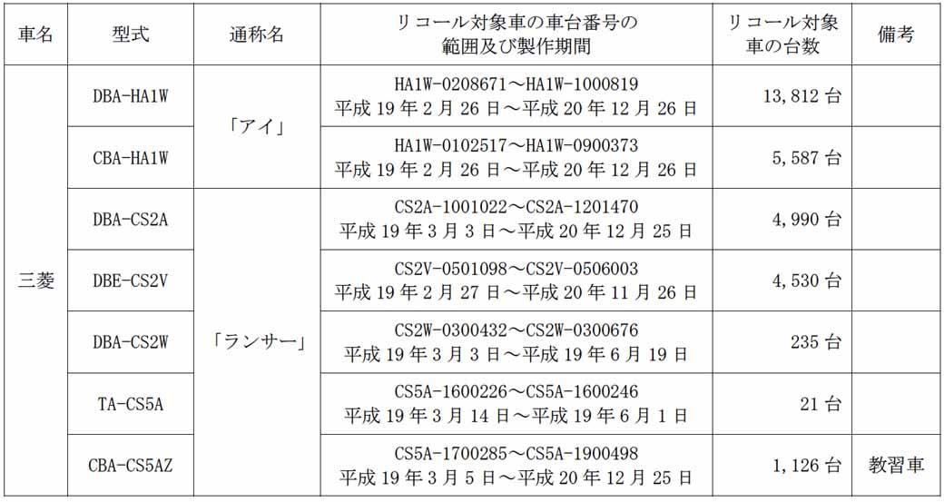 mitsubishi-motors-eye-and-lancer-notification-of-recall20150628-2-min