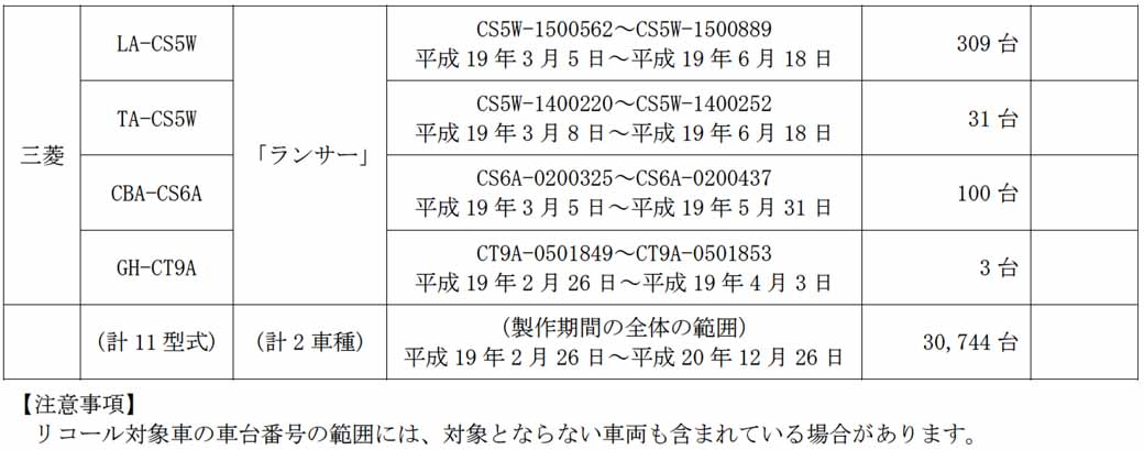 mitsubishi-motors-eye-and-lancer-notification-of-recall20150628-3-min
