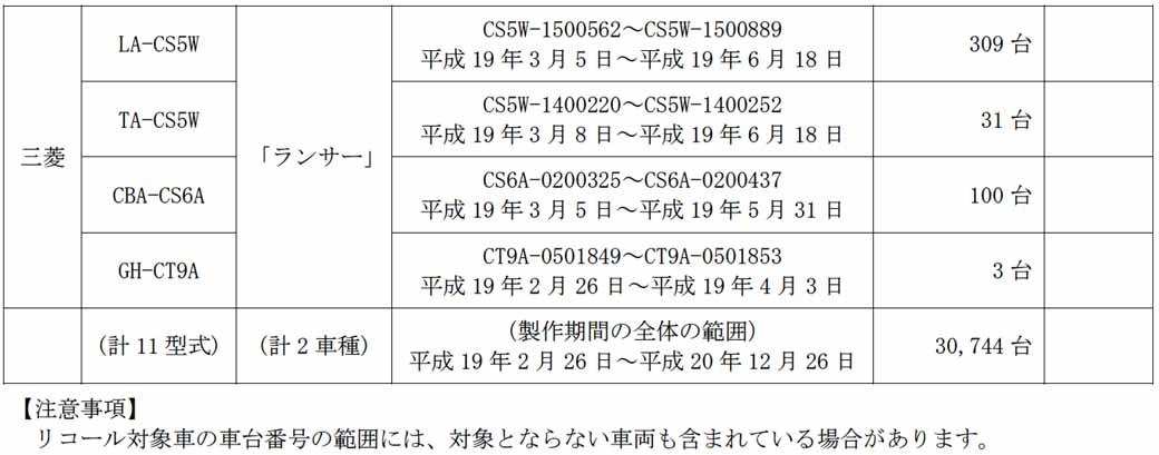 mitsubishi-motors-eye-and-lancer-notification-of-recall20150628-3-min