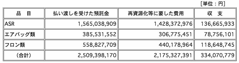 mitsubishi-motors-implementation-status-publication-of-the-automobile-recycling-law20150601-5-min