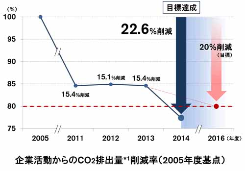 nissan-reduce-co2-22-6-the-goal-achieved-in-the-two-years-ahead-of-schedule20150620