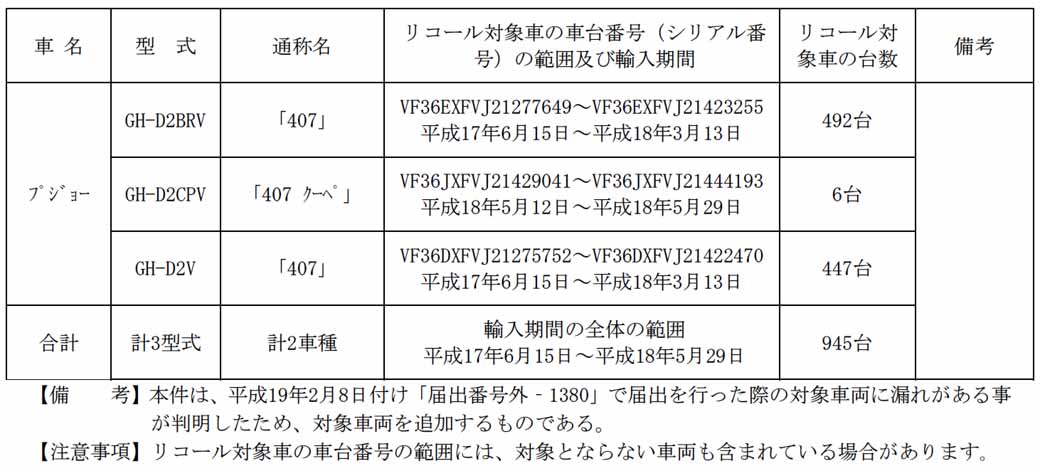 peugeot-407-other-notification-of-recall20150620-2-min