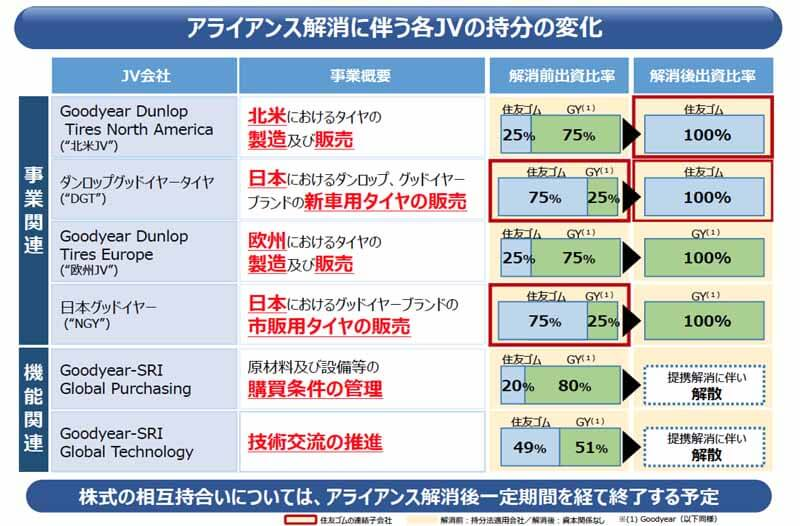 sumitomo-rubber-industries-alliance-joint-venture-dissolution-of-the-goodyear-corporation20150604-2 (1)