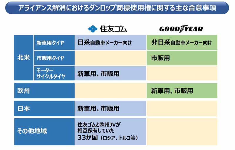sumitomo-rubber-industries-alliance-joint-venture-dissolution-of-the-goodyear-corporation20150604-3 (1)