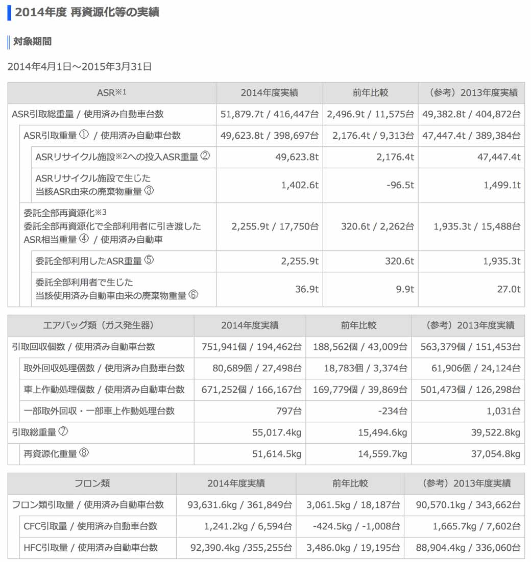 suzuki-implementation-status-publication-of-the-automobile-recycling-law20150601-1-min