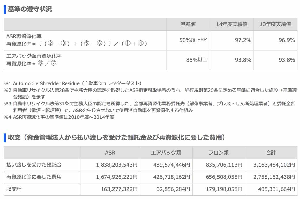 suzuki-implementation-status-publication-of-the-automobile-recycling-law20150601-2-min
