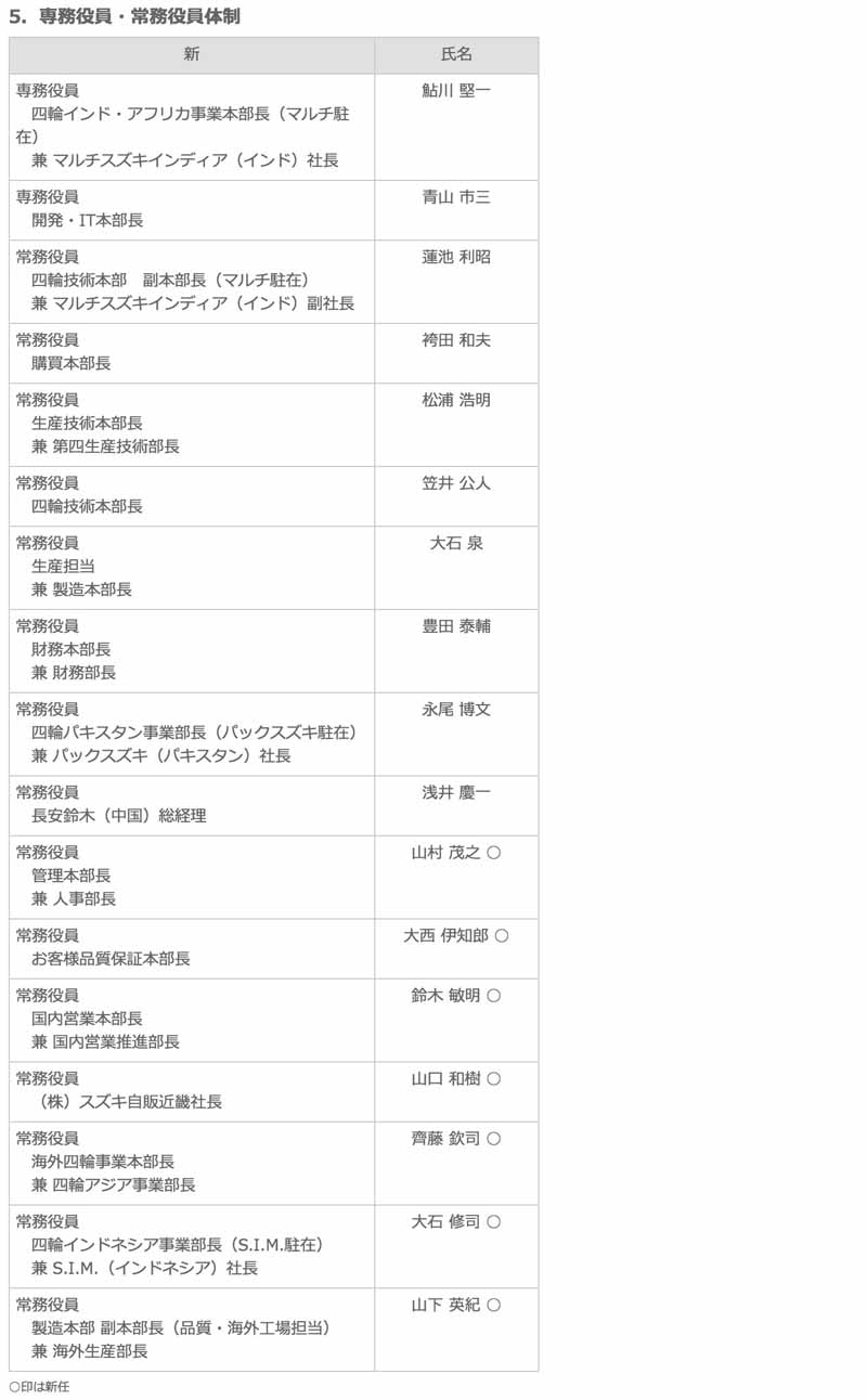 suzuki-representative-director-changes-and-officers-announced-a-new-system20150630-5-min