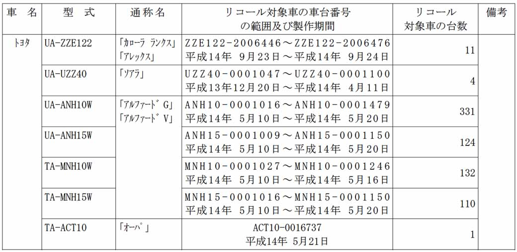 toyota-corolla-ranks-10-models-including-notification-of-recall20150628-1-min
