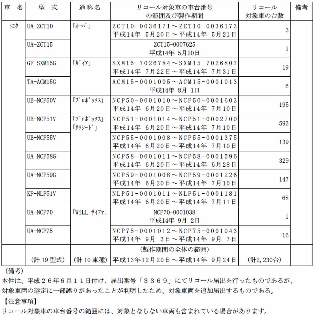 toyota-corolla-ranks-10-models-including-notification-of-recall20150628-2-min