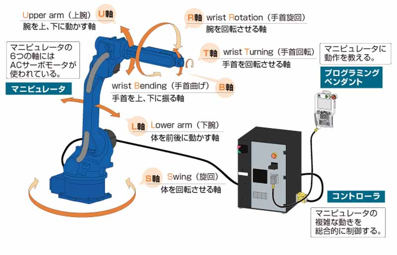 yaskawa-electric-and-launched-the-large-scale-work-painting-shinkatachi-robot20150618-2-min