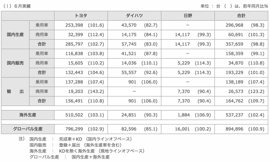 Toyota Motor Corporation, in June 2015 time, four-wheel vehicle production, sales and export performance20150729-1