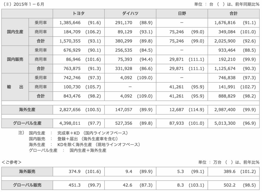 Toyota Motor Corporation, in June 2015 time, four-wheel vehicle production, sales and export performance20150729-2