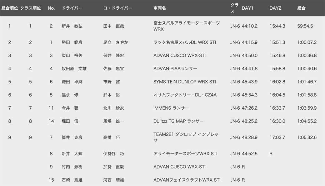 all-japan-rally-round-5-arai-third-win-jn5-war-peugeot-208gti-retired20150726-7