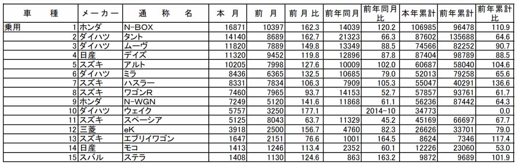 all-light-jikyo-in-june-2015-of-the-light-car-aka-name-another-ranking-n-box-is-6-consecutive-months-top-spot20150707-1-min