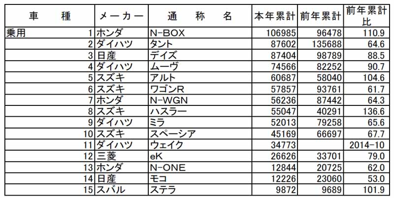 all-light-jikyo-in-june-2015-of-the-light-car-aka-name-another-ranking-n-box-is-6-consecutive-months-top-spot20150707-2-min