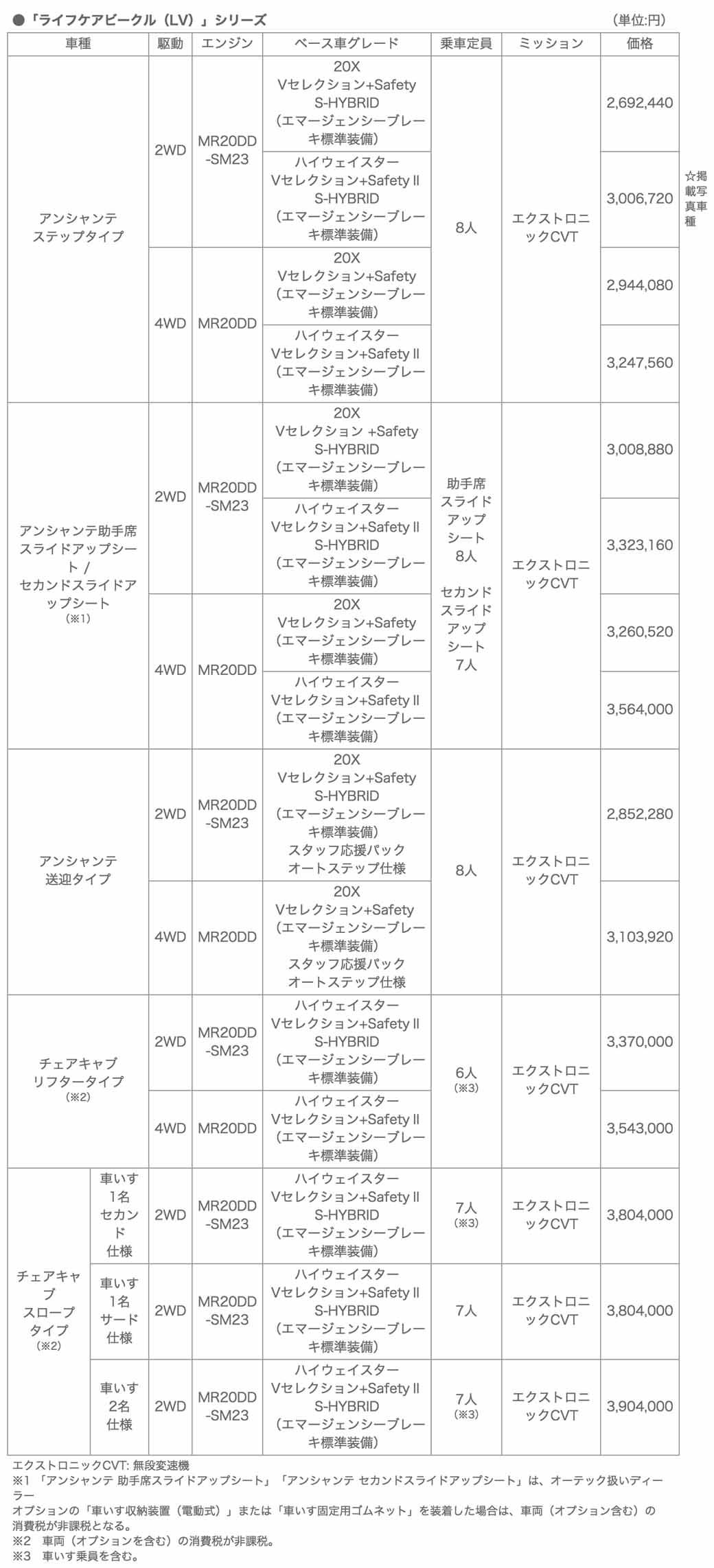 autech-japan-nissan-serena-custom-rider-lv-series-added-new-models20150715-4-min