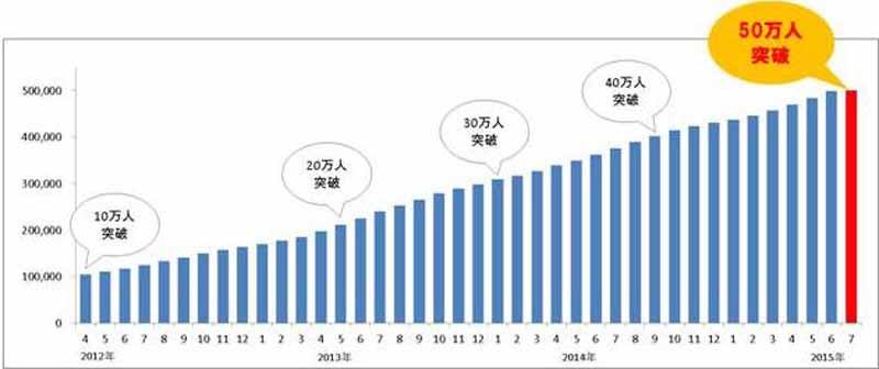 car-sharing-service-times-car-plus-member-number-500000-breakthrough20150707-1-min
