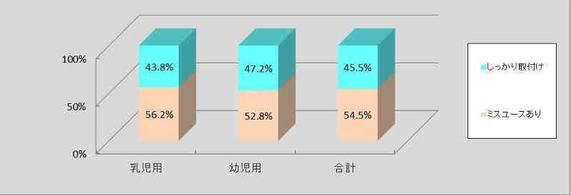 child-seat-use-rate-5-year-old-utilization-of-mandated-target-lower-than-last-year20150708-4