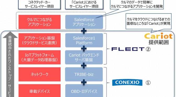 フレクトとコネクシオ、コネクテッド・カーが実現するクラウドサービスCariot提供