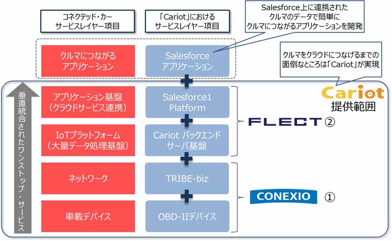 cloud-service-cariot-provides-that-furekuto-and-konekushio-the-connected-car-to-achieve20150723-1
