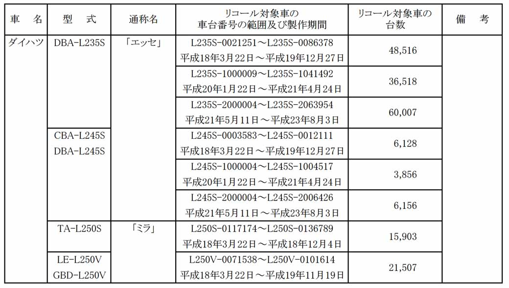daihatsu-esse-other-notification-of-recall20150715-2-min