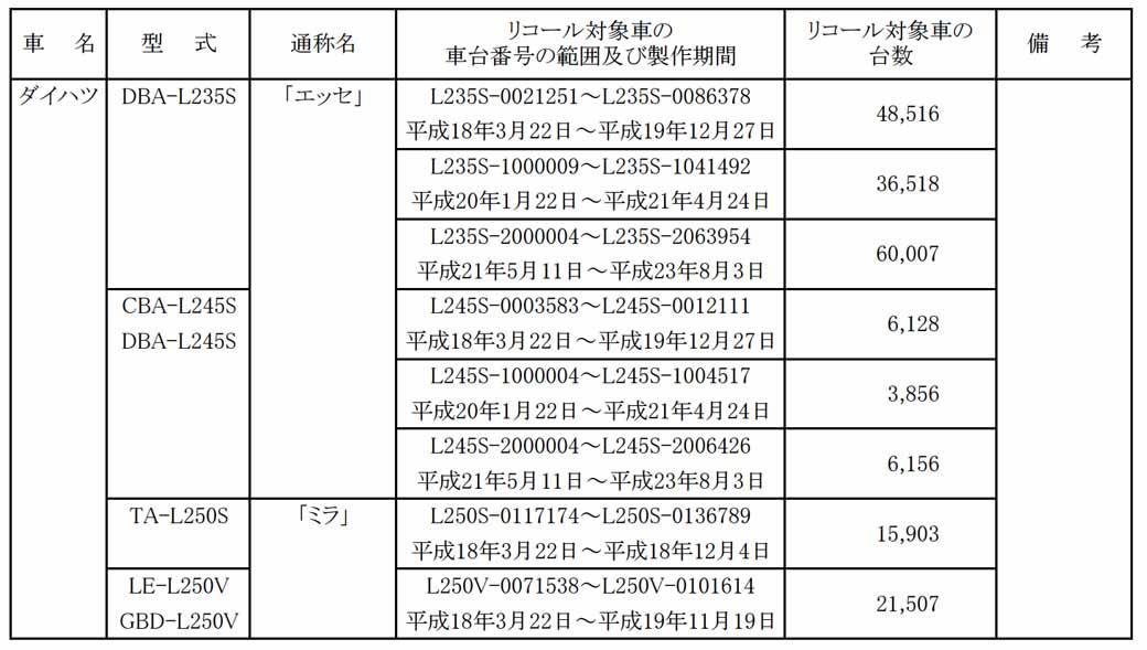 daihatsu-esse-other-notification-of-recall20150715-2-min