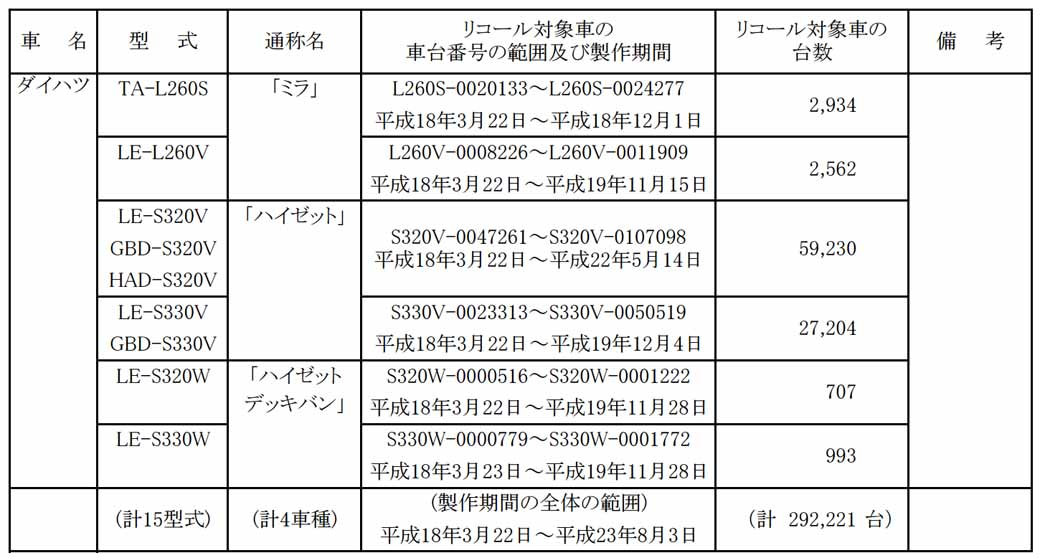 daihatsu-esse-other-notification-of-recall20150715-3-min
