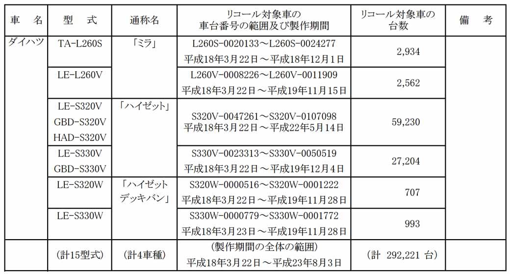 daihatsu-esse-other-notification-of-recall20150715-3-min