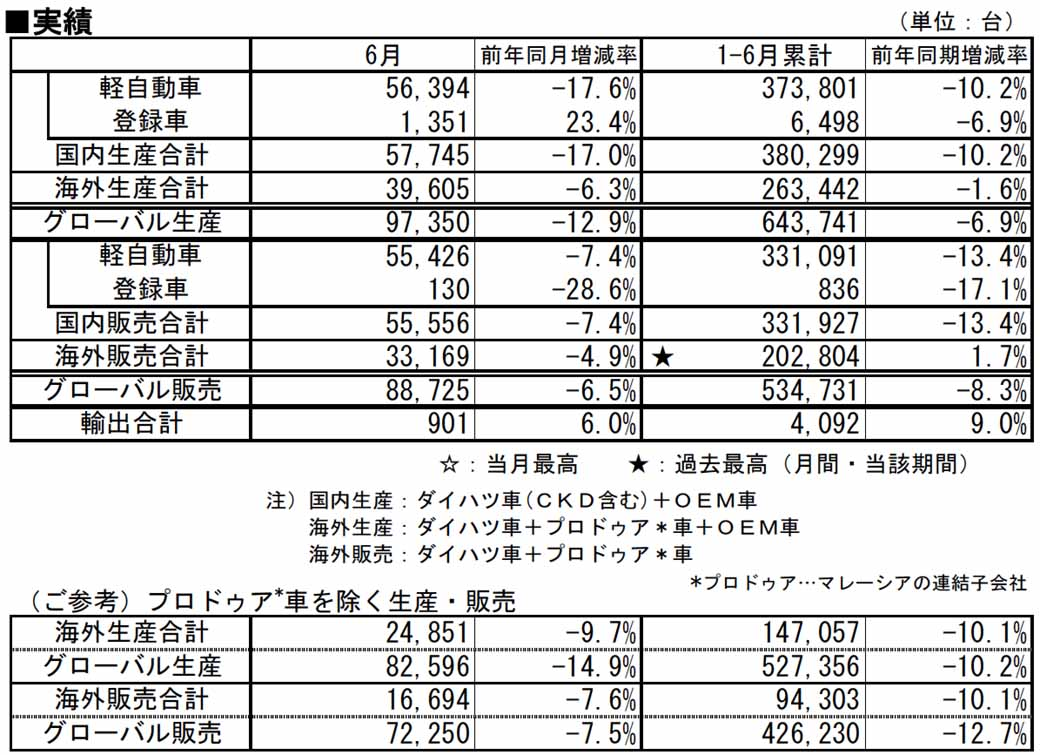 daihatsu-june-2015-every-time-four-wheel-vehicle-production-sales-and-export-performance20150729-1