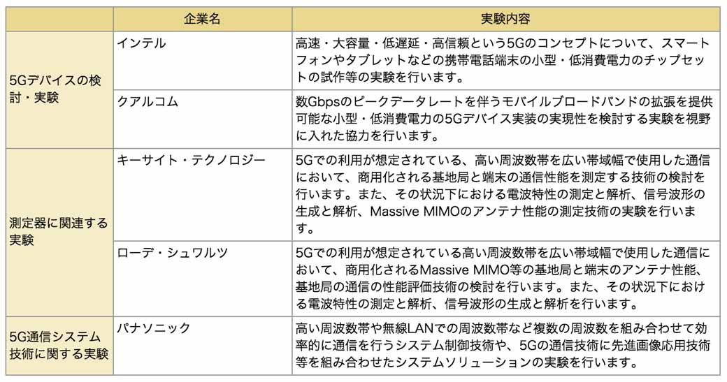 enlarge-ntt-docomo-the-5g-experiment-with-the-world-leading-vendors20150723-1