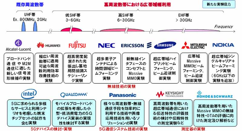 enlarge-ntt-docomo-the-5g-experiment-with-the-world-leading-vendors20150723-2