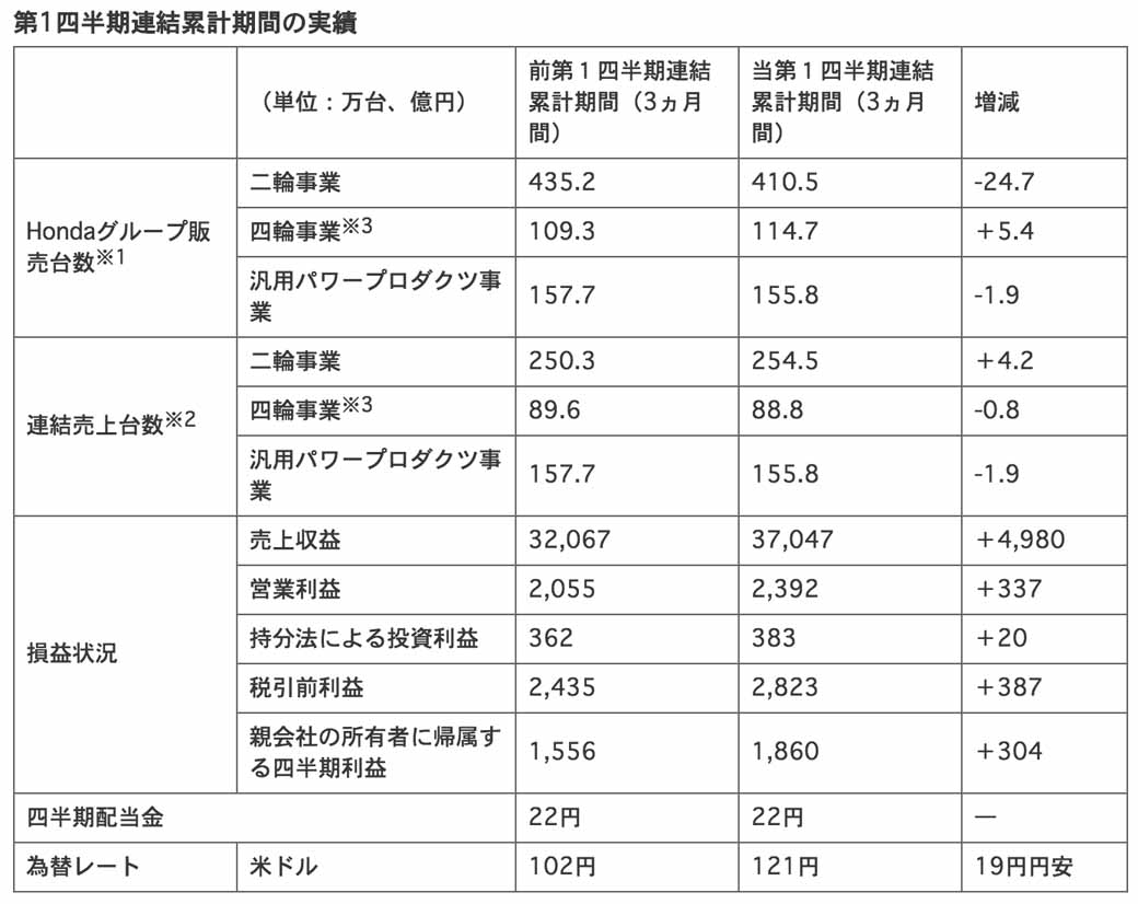 honda-2015-4-announced-the-consolidated-financial-results-for-the-june-quarter-the-first-quarter20150731-1