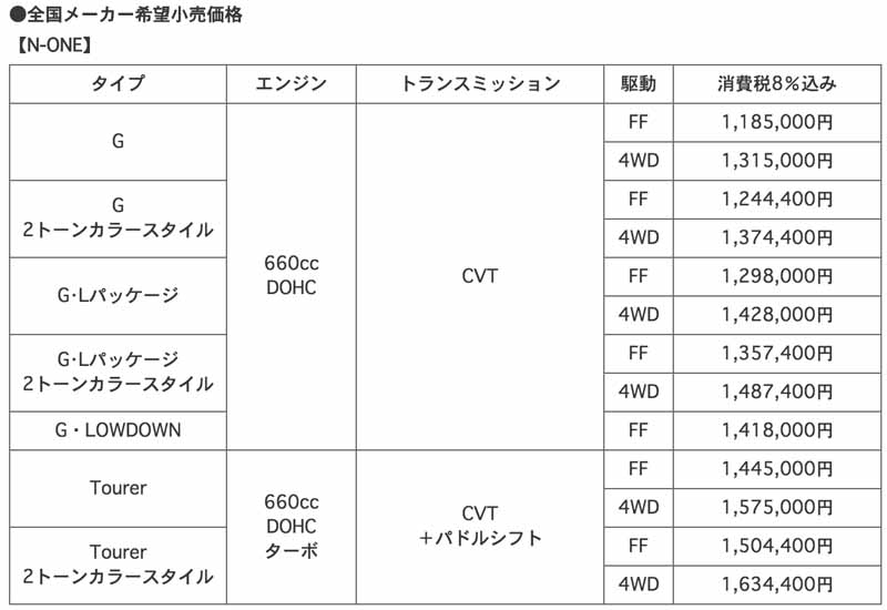 honda-equipment-completion-and-low-overall-height-model-additional-n-one-20150717-11